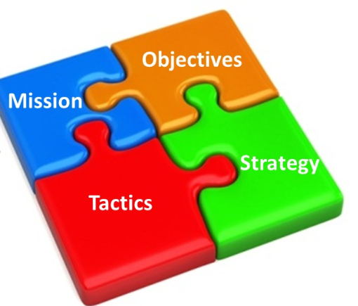 How to action your strategic plan – every day!