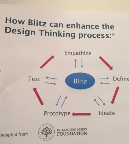 How to use Blitz in your Design Thinking Process