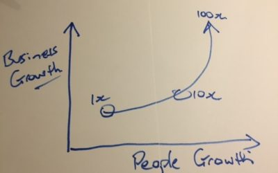 What's the new innovation growth curve?