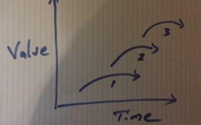 The Three Horizons vs 100x Innovation