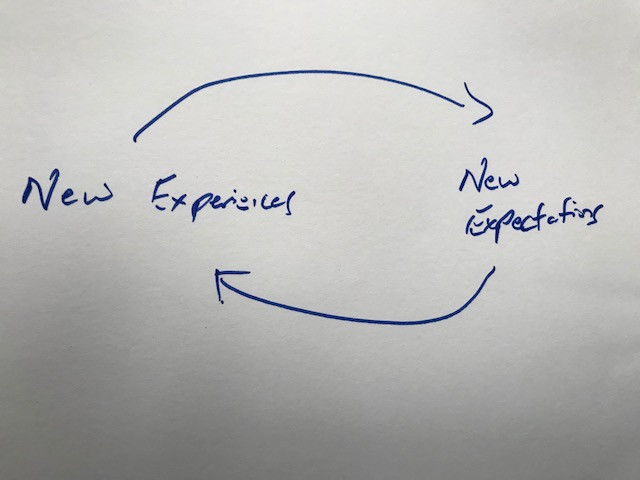 Do you have a customer expectation gap?