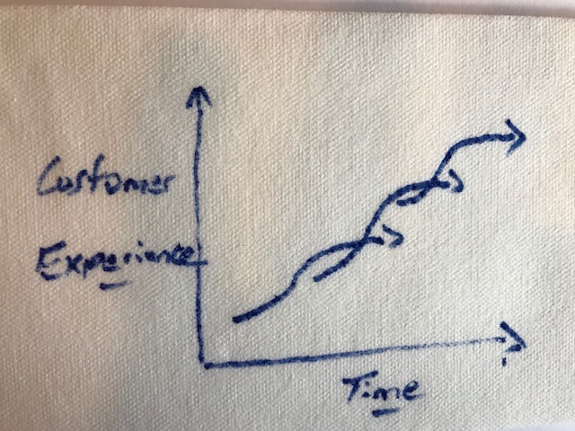 Enhancing the customer experience – one S curve at a time